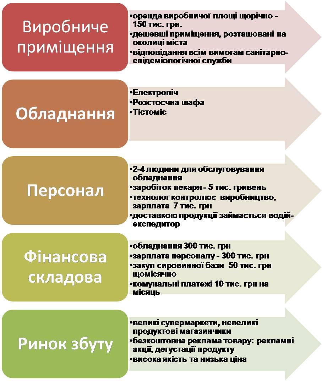 домашне завдання 3 клас схема корисних копалин